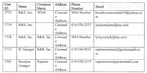 A table showing eMail addresses linked to RatpureReloaded through shipping label data.