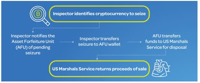 A picture of Another graphic summary of the Inspection Service's Cryptocurrency Program Management Guide.
