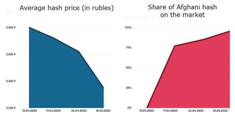 A picture of The fall and rise of hashish prices